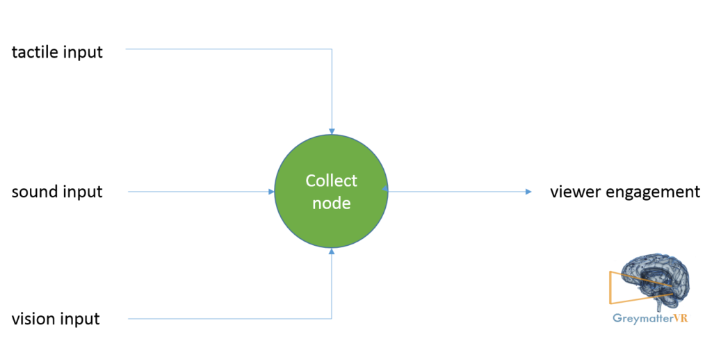 Collect Node
